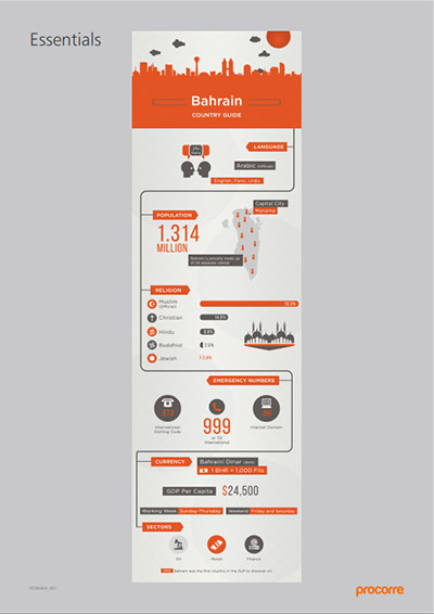 Bahrain In-Country Guide Stats
